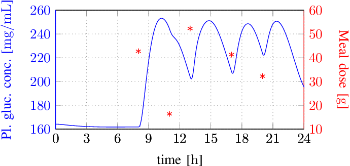 Figure 4 for A Universal Approximation Result for Difference of log-sum-exp Neural Networks