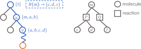 Figure 1 for Retro*: Learning Retrosynthetic Planning with Neural Guided A* Search