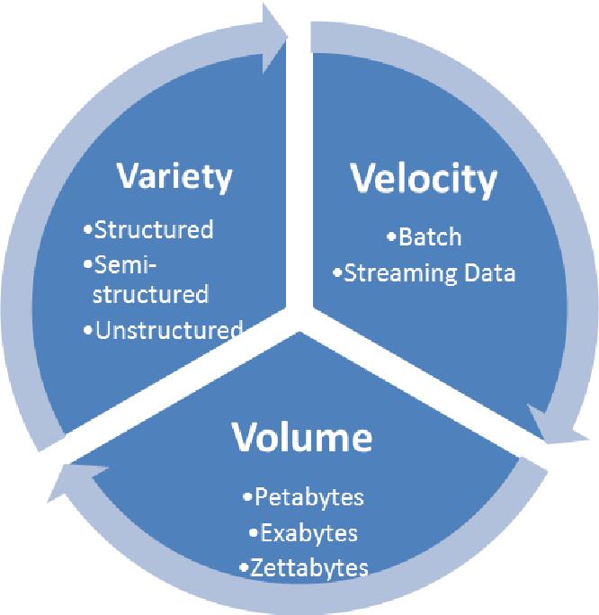 le 3V dei Big Data