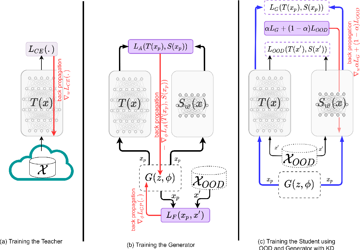 Figure 1 for Towards Zero-Shot Knowledge Distillation for Natural Language Processing