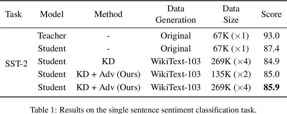 Figure 2 for Towards Zero-Shot Knowledge Distillation for Natural Language Processing
