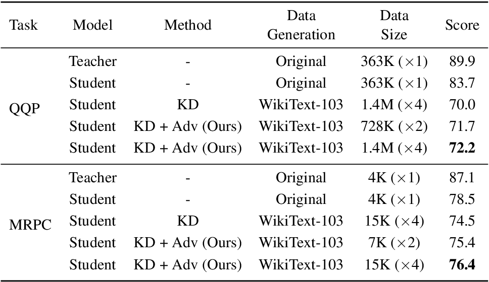 Figure 4 for Towards Zero-Shot Knowledge Distillation for Natural Language Processing