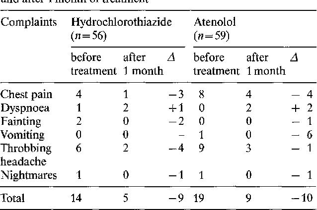 Hydrochlorothiazide dosage 12.5 mg