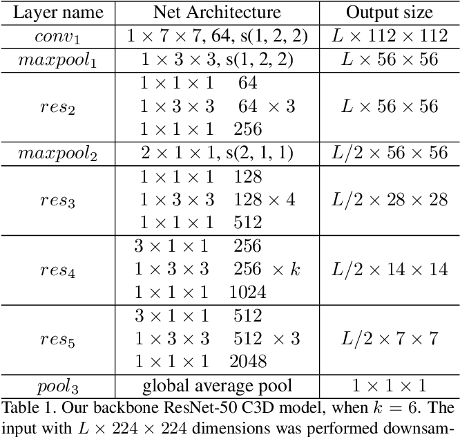 Figure 1 for Relation-Aware Pyramid Network (RapNet) for temporal action proposal
