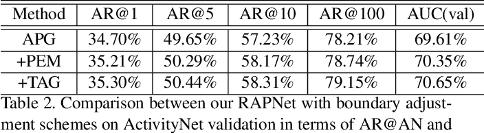 Figure 3 for Relation-Aware Pyramid Network (RapNet) for temporal action proposal