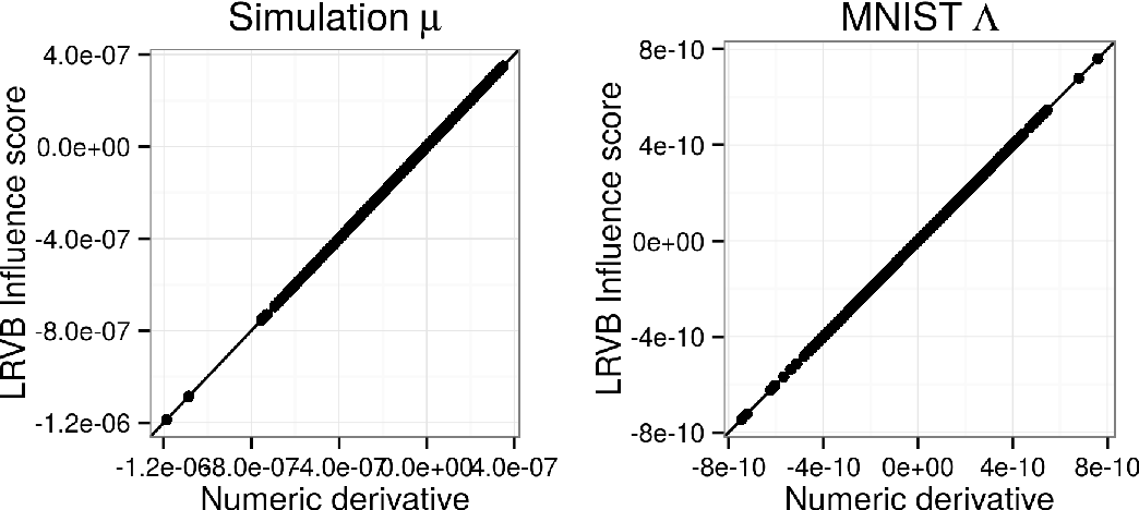 Figure 3 for Covariance Matrices and Influence Scores for Mean Field Variational Bayes