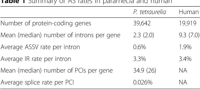 Table 1 Summary of AS rates in paramecia and human