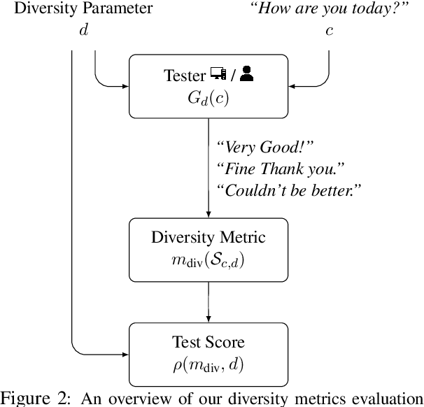 Figure 3 for Evaluating the Evaluation of Diversity in Natural Language Generation