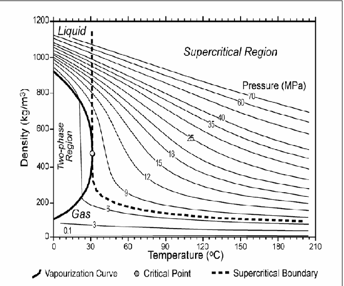 Figure 1 Variation of supercriticalCO2 density as a different temperature and pressure (Bachu, 2003).