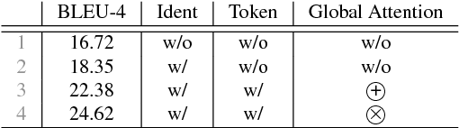 Figure 4 for Code Attention: Translating Code to Comments by Exploiting Domain Features