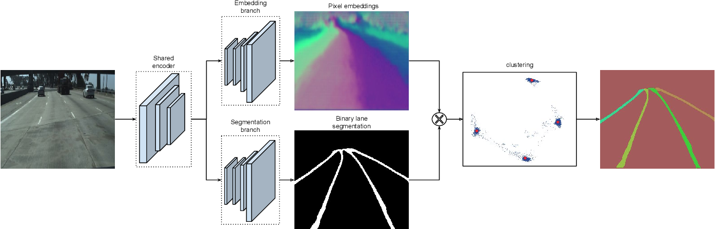 Figure 2 for Towards End-to-End Lane Detection: an Instance Segmentation Approach