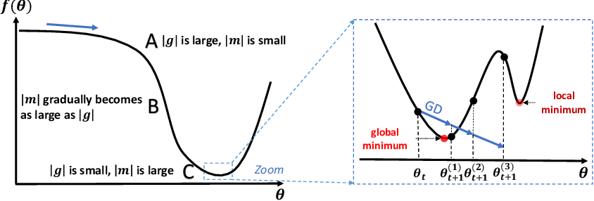 Figure 2 for Adapting Stepsizes by Momentumized Gradients Improves Optimization and Generalization