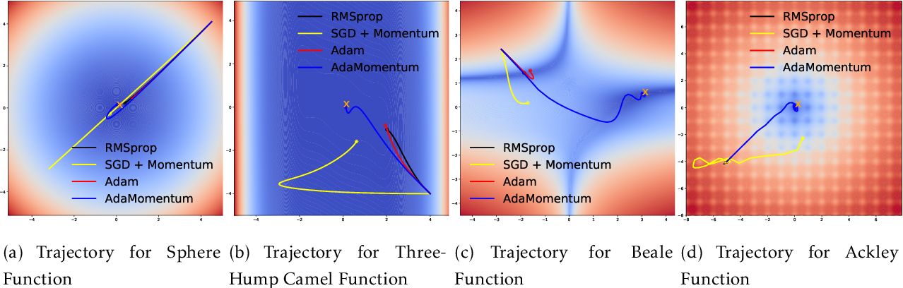 Figure 3 for Adapting Stepsizes by Momentumized Gradients Improves Optimization and Generalization