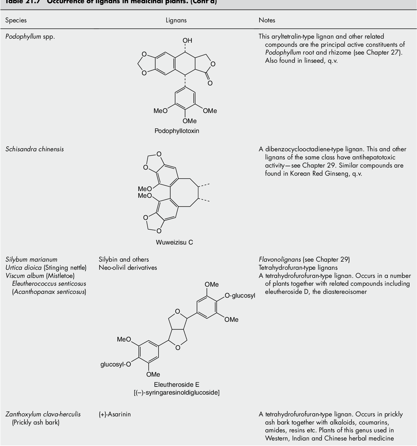 Figure 42 2 from Trease and Evans' Pharmacognosy - Semantic Scholar