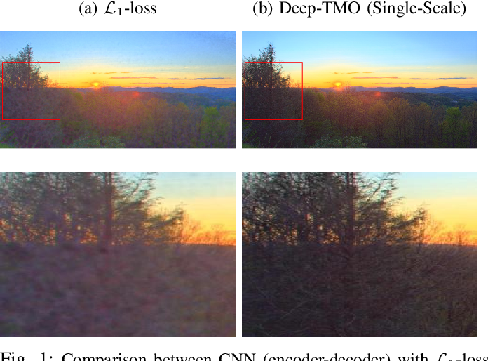Figure 1 for Deep Tone Mapping Operator for High Dynamic Range Images