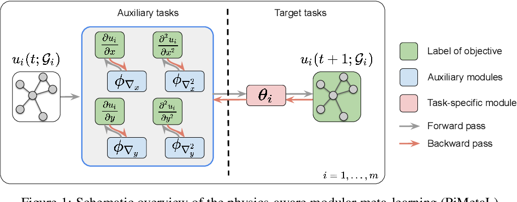 Figure 1 for Physics-aware Spatiotemporal Modules with Auxiliary Tasks for Meta-Learning