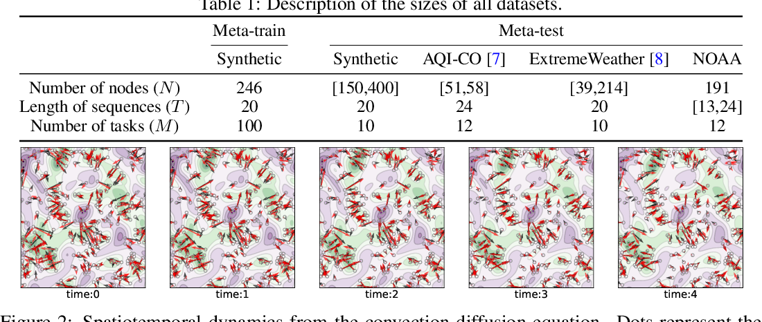 Figure 2 for Physics-aware Spatiotemporal Modules with Auxiliary Tasks for Meta-Learning
