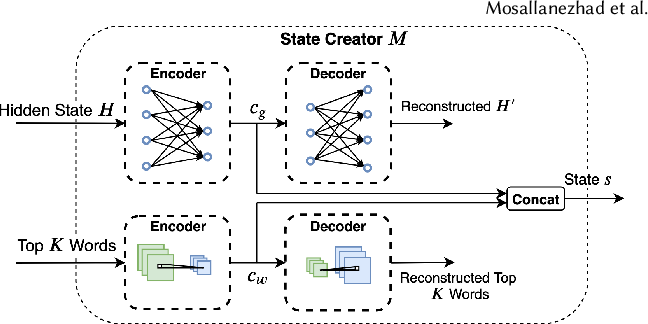 Figure 2 for Topic-Preserving Synthetic News Generation: An Adversarial Deep Reinforcement Learning Approach