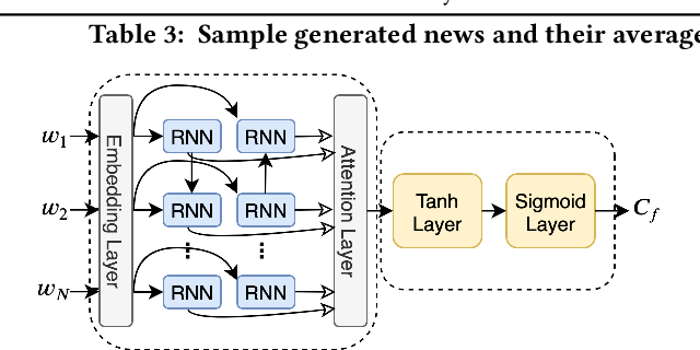 Figure 4 for Topic-Preserving Synthetic News Generation: An Adversarial Deep Reinforcement Learning Approach