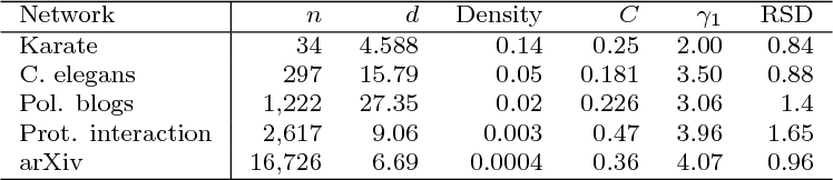 Figure 2 for Maximum Likelihood Estimation and Graph Matching in Errorfully Observed Networks