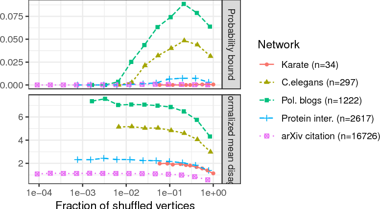Figure 3 for Maximum Likelihood Estimation and Graph Matching in Errorfully Observed Networks