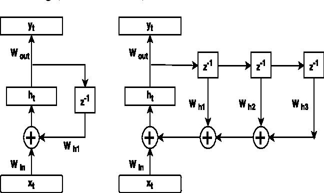 Figure 1 for Higher Order Recurrent Neural Networks
