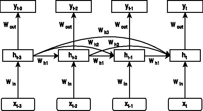 Figure 3 for Higher Order Recurrent Neural Networks