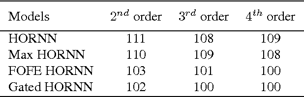 Figure 4 for Higher Order Recurrent Neural Networks