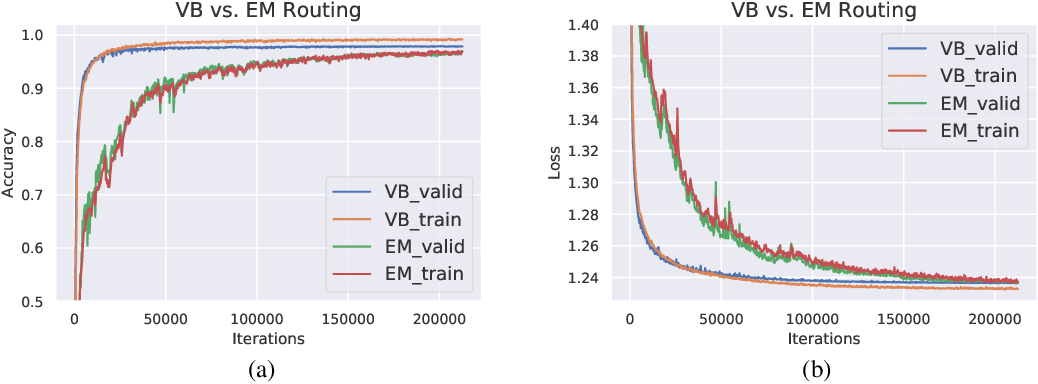 Figure 3 for Capsule Routing via Variational Bayes