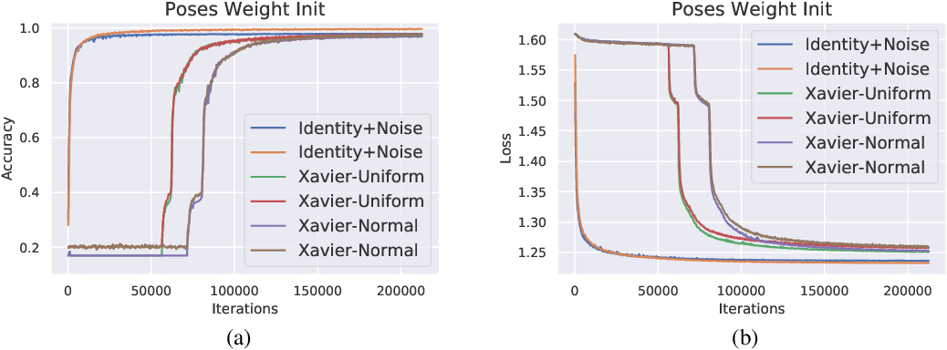 Figure 4 for Capsule Routing via Variational Bayes