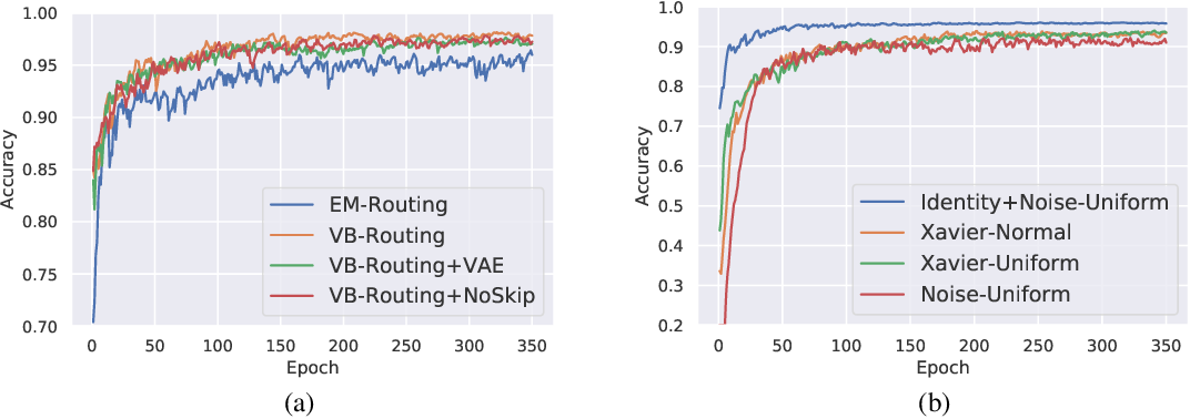 Figure 2 for Capsule Routing via Variational Bayes
