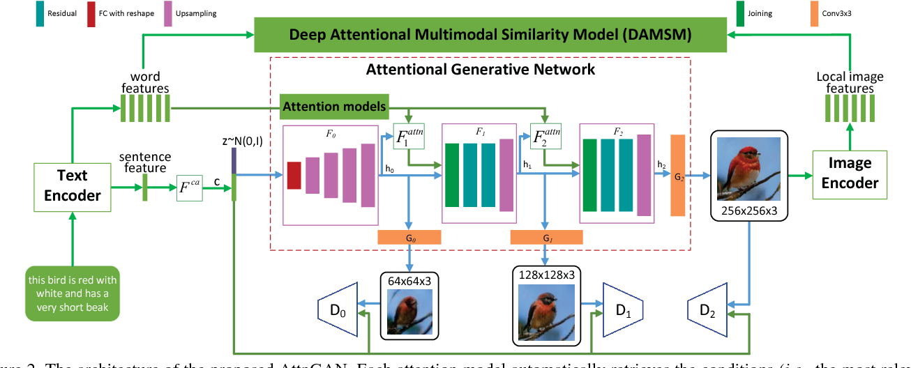 Figure 3 for AttnGAN: Fine-Grained Text to Image Generation with Attentional Generative Adversarial Networks