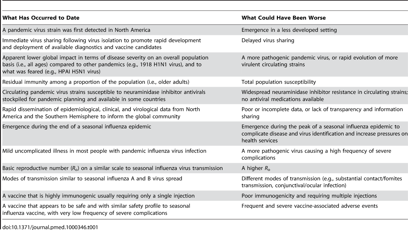 Table 1 from Title Reflections on pandemic ( H 1 N 1 ) 2009