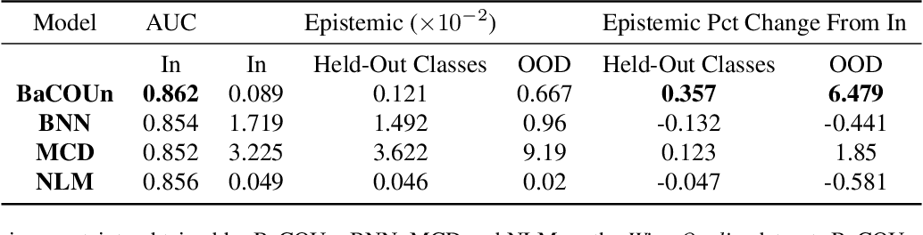 Figure 4 for BaCOUn: Bayesian Classifers with Out-of-Distribution Uncertainty