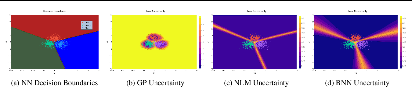 Figure 1 for BaCOUn: Bayesian Classifers with Out-of-Distribution Uncertainty