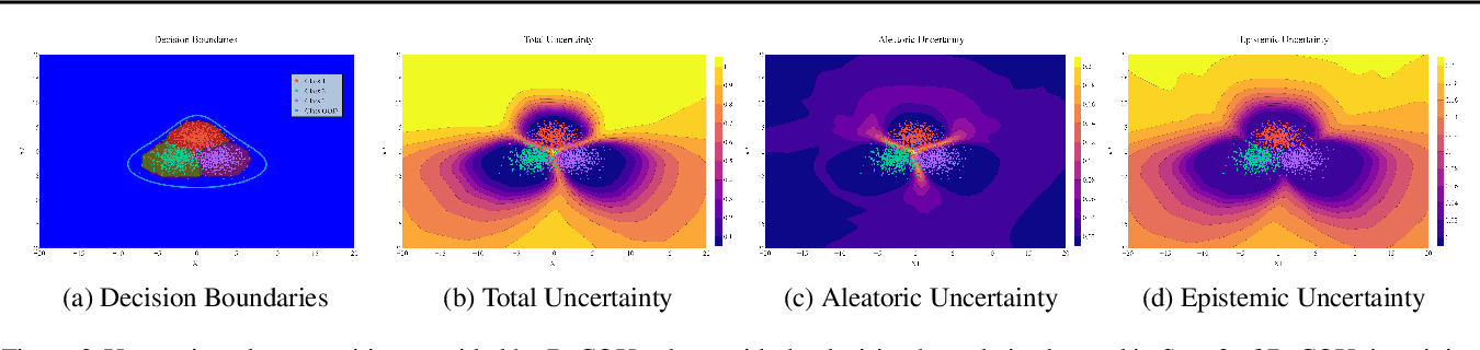 Figure 3 for BaCOUn: Bayesian Classifers with Out-of-Distribution Uncertainty