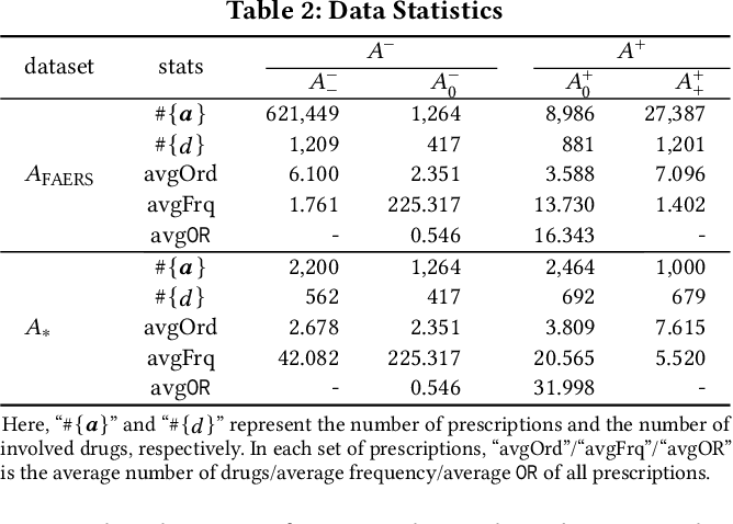 Figure 2 for Drug Recommendation toward Safe Polypharmacy