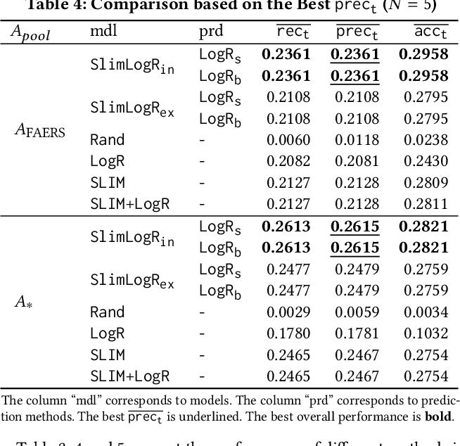 Figure 4 for Drug Recommendation toward Safe Polypharmacy