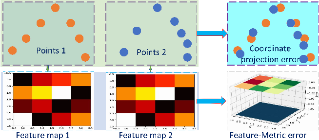 Figure 1 for Feature-metric Registration: A Fast Semi-supervised Approach for Robust Point Cloud Registration without Correspondences
