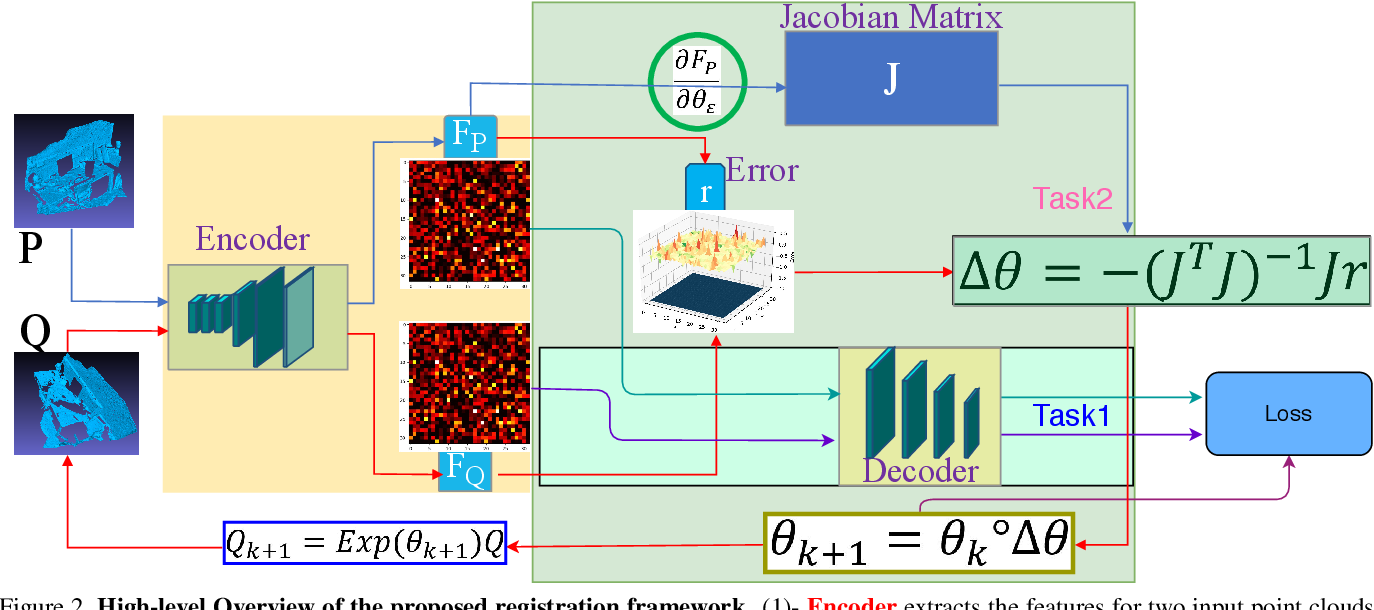 Figure 2 for Feature-metric Registration: A Fast Semi-supervised Approach for Robust Point Cloud Registration without Correspondences