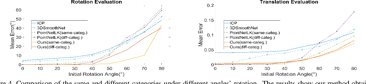 Figure 4 for Feature-metric Registration: A Fast Semi-supervised Approach for Robust Point Cloud Registration without Correspondences