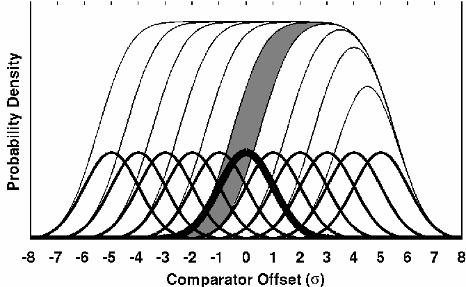Figure 2. The combined PDF of many Gaussians spaced 1-σ apart. The darker Gaussian PDF corresponds to the shaded area of the combined PDF.