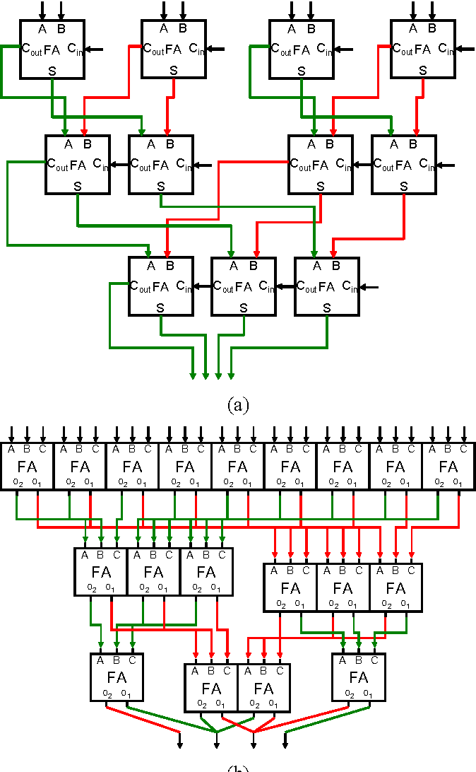 Figure 3. a) A 15-input, 4-bit output ripple carry binary counter based ones adder. b) A 27-input Wallace tree based ones-adder where o1 and o2 are bit-wighted equal to the input and twice the input, respectivly (i.e. o1 = S and o2 = Cout).