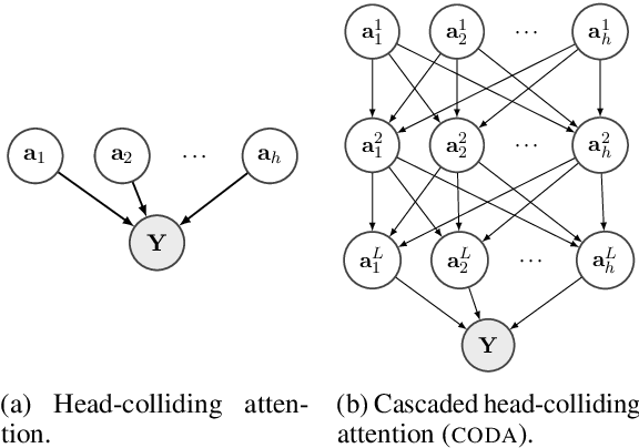 Figure 1 for Cascaded Head-colliding Attention