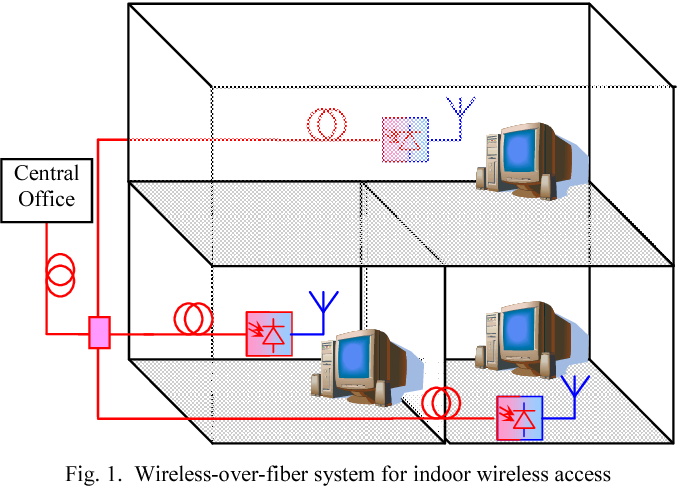 Fig. 1. Wireless-over-fiber system for indoor wireless access