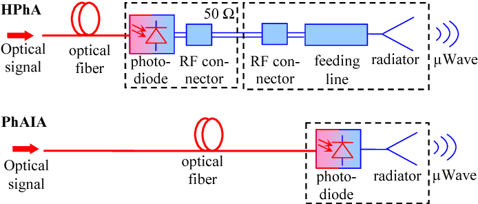 Fig. 2. Hybrid (HPhA) and active integrated (PhAIA) photonic antennas
