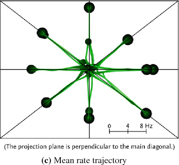 Fig. 18 a Construction of phase space projection plots as shown e.g., in b and c: the trajectory in an n-dimensional phase space (here: n = 3) is projected to a hyper-plane perpendicular to the main diagonal. b Trajectory projection of the attractor network state evolving in eightdimensional mean voltage and c mean rate phase space. Axis values represent the projected offset from a base value, which is the neuron resting potential (in mV) for the voltage traces and 0 Hz for the rate traces. The curve becomes thicker and darker as the phase space velocity decreases