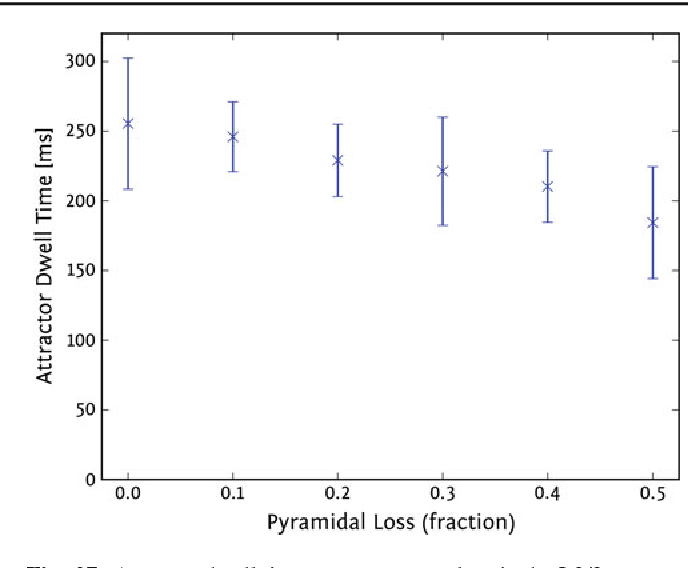 Fig. 27 Attractor dwell times versus neuron loss in the L2/3 attractor memory network