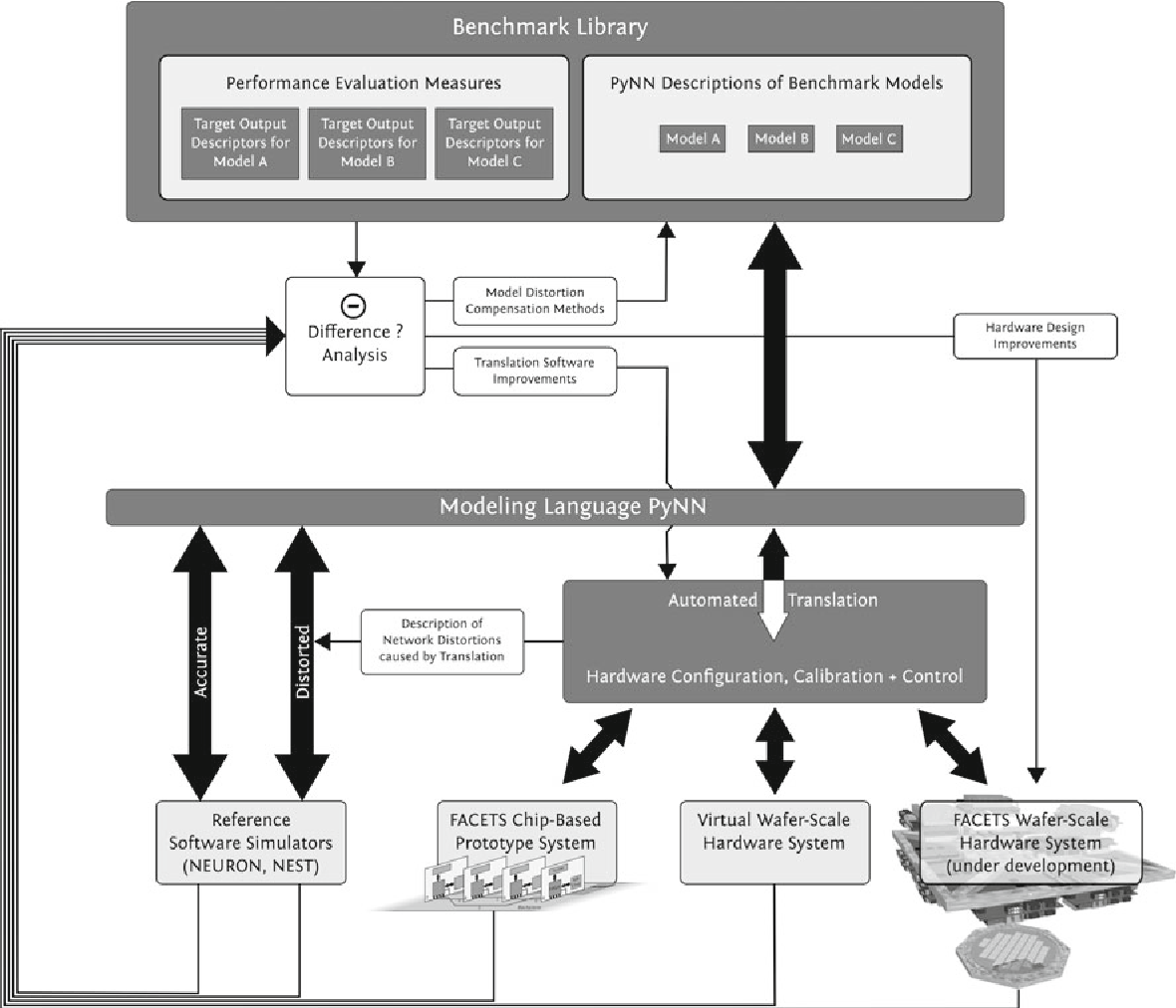 Fig. 1 Optimization workflow toward neural modeling with neuromorphic hardware devices. The main components are 1. the highly configurable FACETS neuromorphic hardware devices, 2. the software module stack that performs an automated translation of neural network experiments described with the modeling language PyNN into corre-