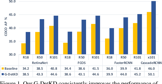 Figure 1 for G-DetKD: Towards General Distillation Framework for Object Detectors via Contrastive and Semantic-guided Feature Imitation